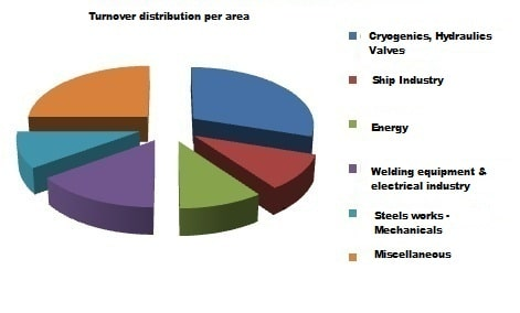 Chart showing the distribution of the turnover by sectors
